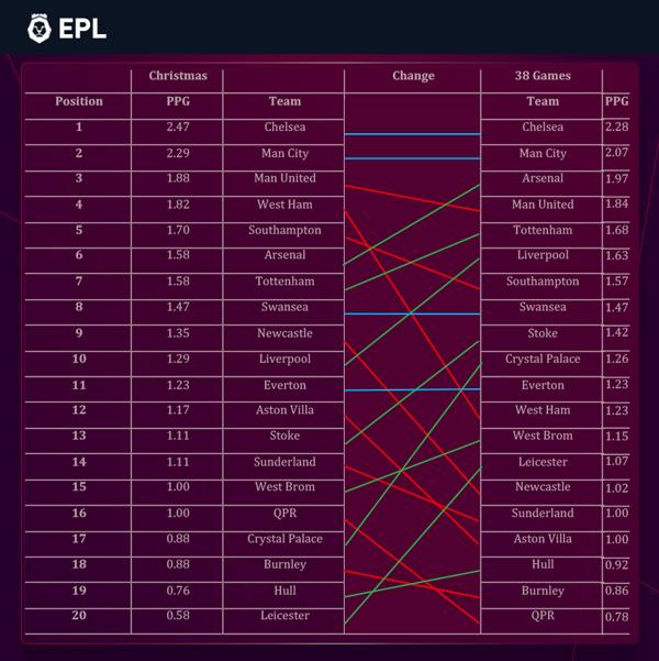 Premier league 14 15 bettingadvice lego pirates of the caribbean parlay betting