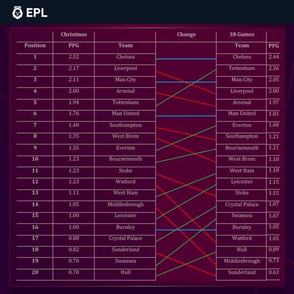 premier league 4th place betting system