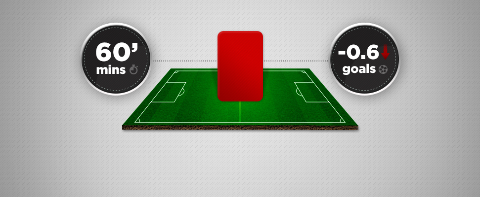 How to calculate live odds following a red card | Soccer
