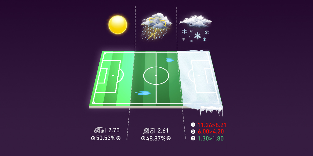 What effect does weather have on soccer betting?