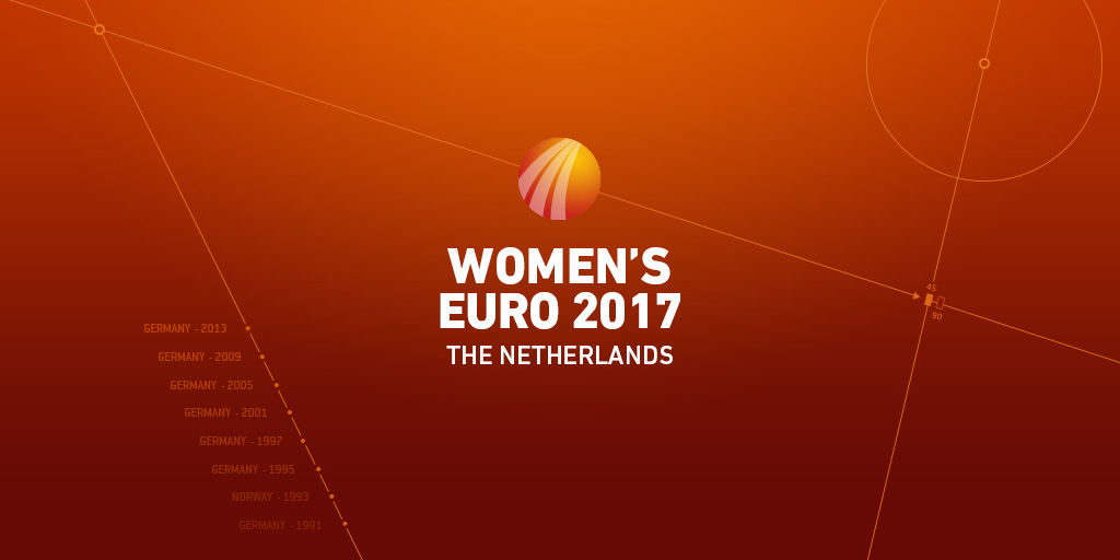 UEFA Women's Euro 2017 betting