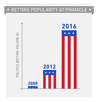 betting articles specials presidential election