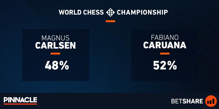 World Chess Championship 2018   Carlsen vs  Caruana odds