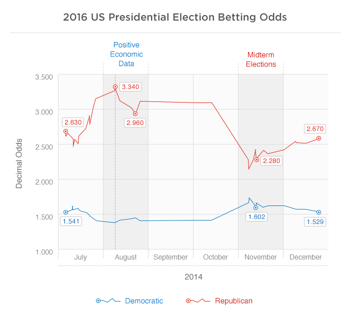 betting election odds