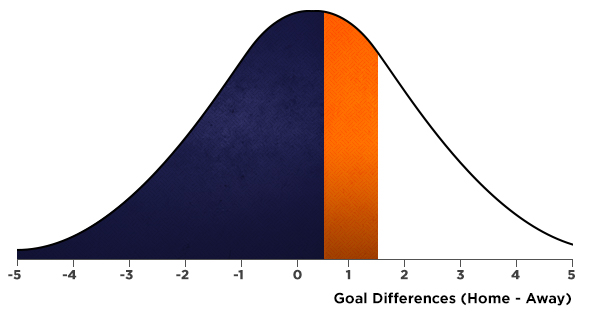 article-how-to-use-standard-deviation-betting-graph.jpg