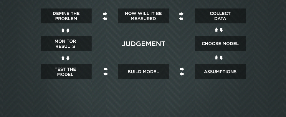 How to build a betting model