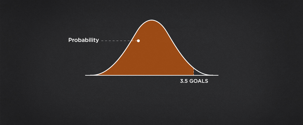How to use Standard Deviation for handicap betting