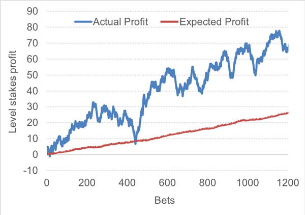 in-article-closing-line-bettor-skill-1.jpg