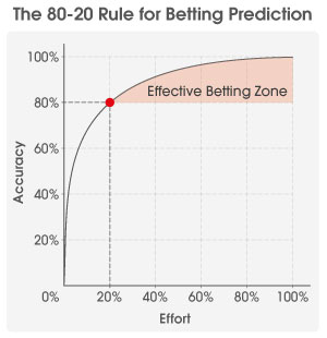 using-the-pareto-principle-in-betting-graph.jpg