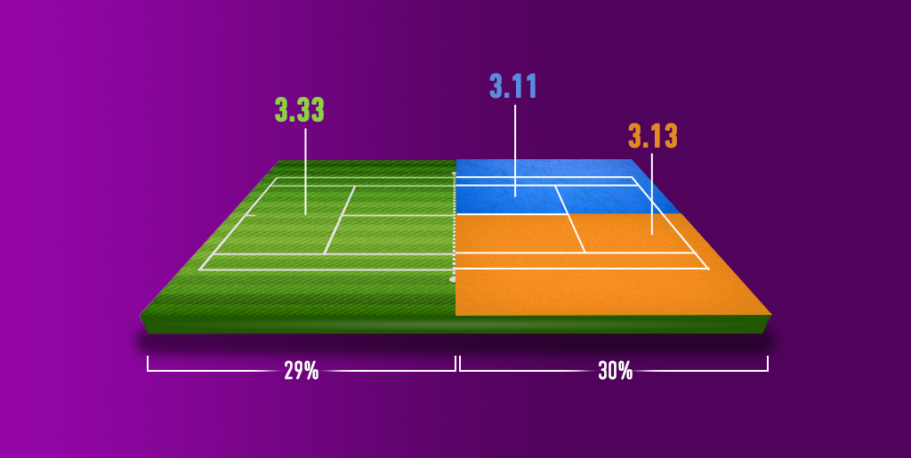 Betting market analysis of grass court tennis matches