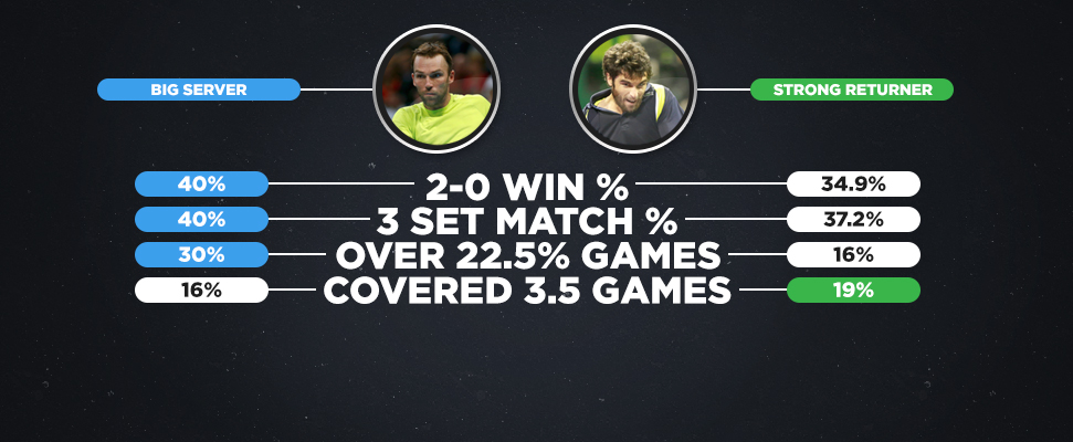 Tennis betting strategy spread betting tax uk self