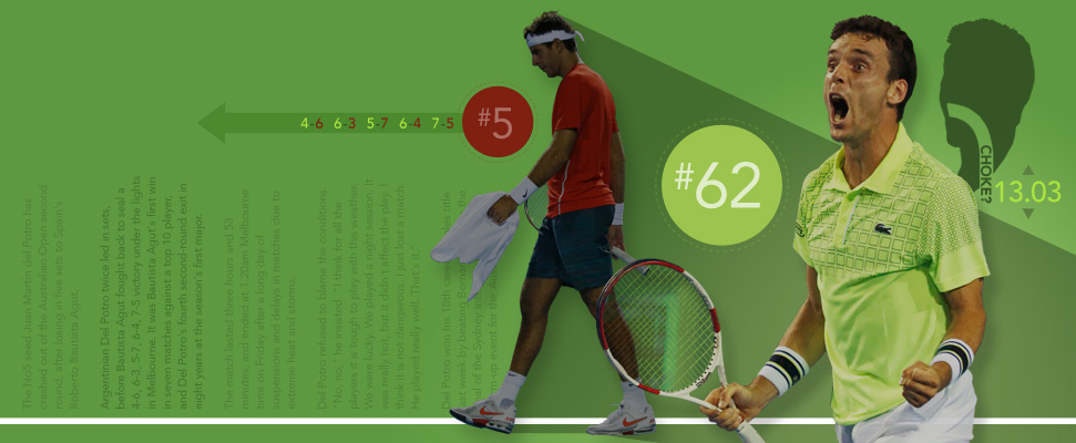 The 'Choke factor' in tennis betting