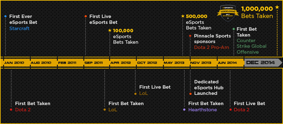eng-road-to-1-million-esports-timeline-reached.png