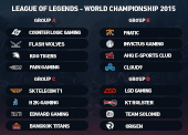 League of Legends 2015 World Championship betting preview