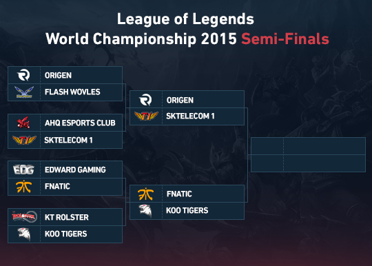 LoL 2015 World Championship - Semi-finals betting preview
