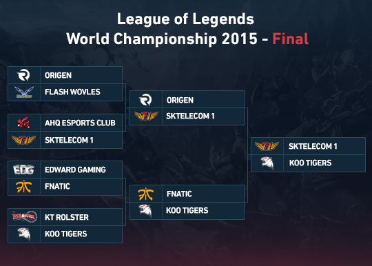 LoL 2015 World Championship - Final betting preview