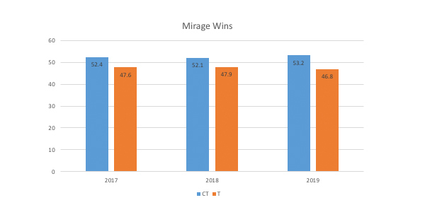mirage-wins-in-article.jpg