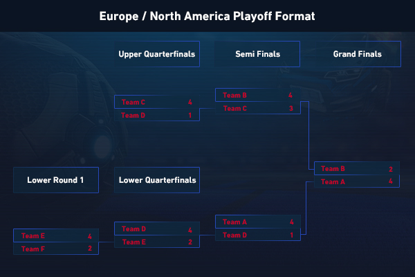 Playoff bracket example for North America and Europe