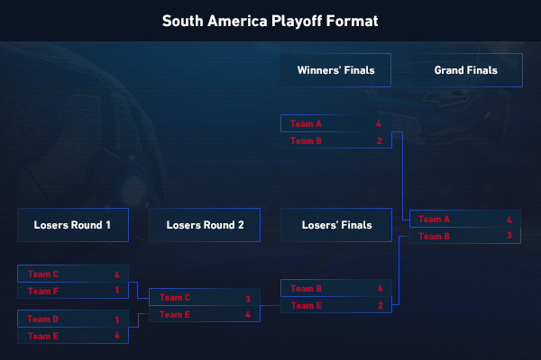 Playoff bracket example for South America