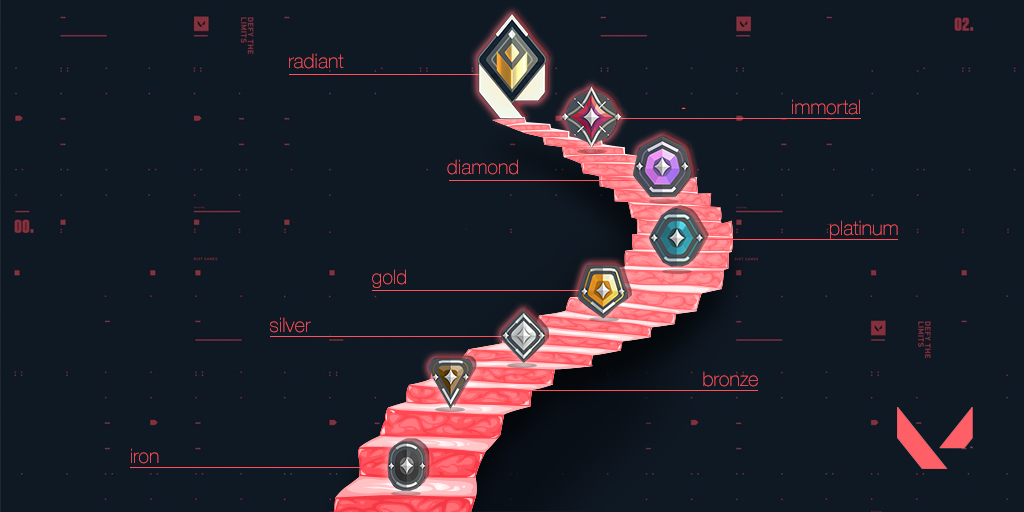 VALORANT Ranks Explained