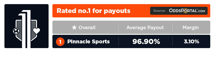 Best odds at Pinnacle Sports | Get the best odds online & win more