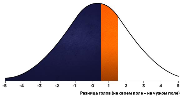 standard-deviation-graph-rus.jpg